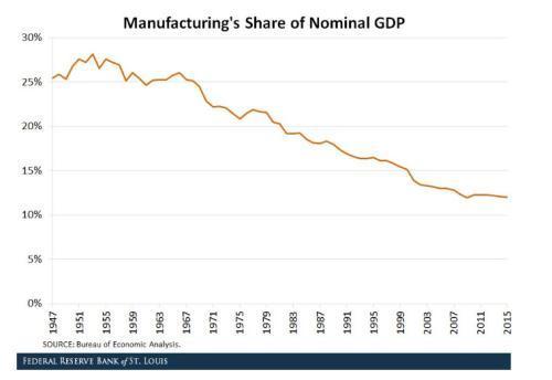 美国gdp中外国经济占多少_中国互联网经济占GDP比重是如何超美国的