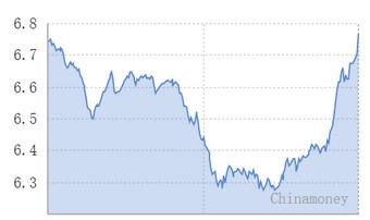 人民币兑美元中间价八个交易日来首次上涨(图)