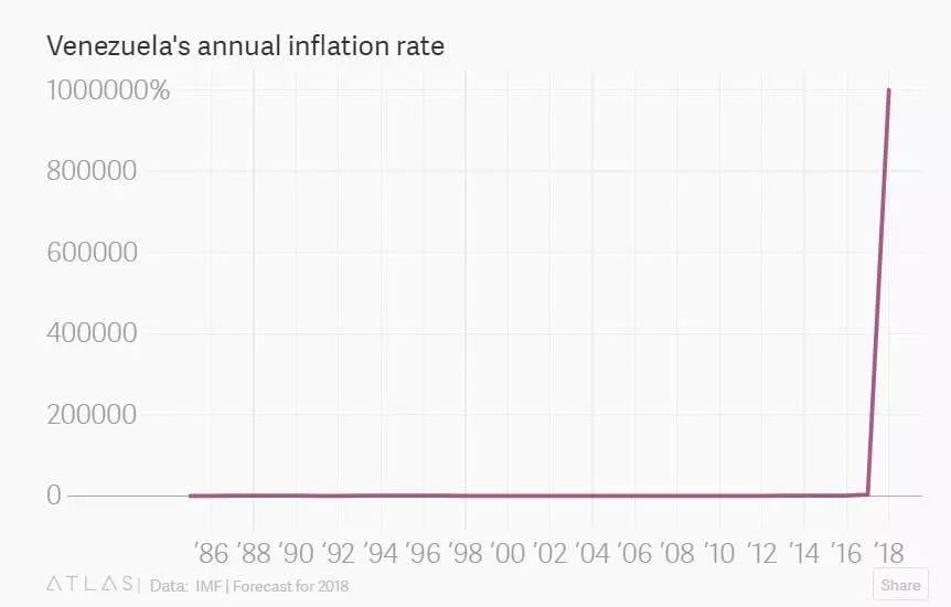 (IMF预测的委内瑞拉通胀年率)