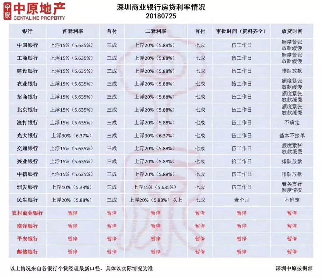 深圳房贷利率全面上浮?收紧信号增强,楼市再遇考
