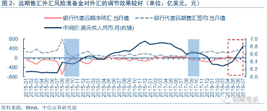 中美短期利率首次倒挂:央行出台政策,汇率稳得住吗