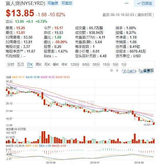 美股11日普跌:宜人贷大跌10% 拍拍贷跌8.4%