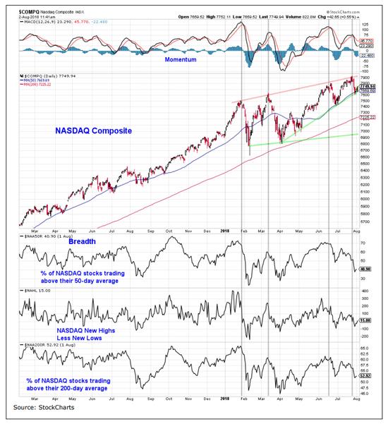 """然而,BMO Capital Markets的首席投资策略师Brian Belski,指出投资者不应该怀疑美国股市的韧性,他表示最近的上涨""""是基于大部分股票、横跨各种市值股票带动的上涨。"""""""