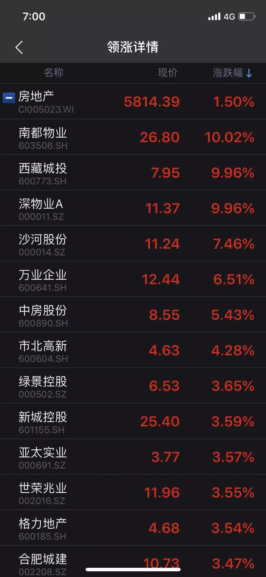 香港内房股方面,中国恒大大涨8%,融创中国、碧桂园、龙光地产也均有一定程度的上涨。