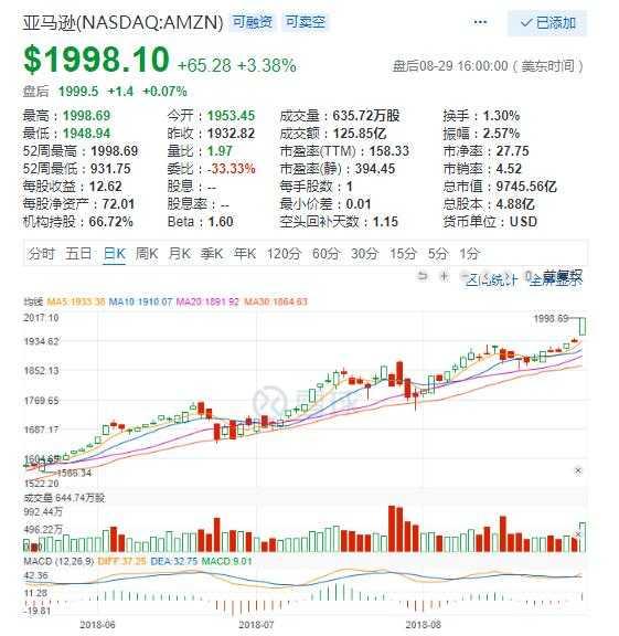 亚马逊周三大涨3.3%市值超9700亿美元 宜人贷涨10.6%