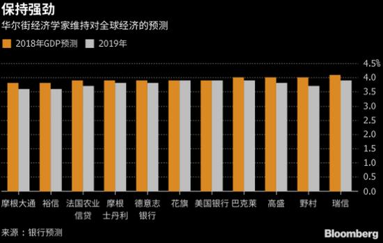 凤凰国际iMarkets讯 北京时间13日早间彭博消息,尽管新兴市场动荡,贸易战升级,华尔街经济学家仍然坚持自己的预测:全球经济将迎来2010年以来最强劲的增长。