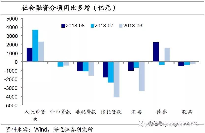 8月金融数据点评:社融增速再降,信贷增幅减缓
