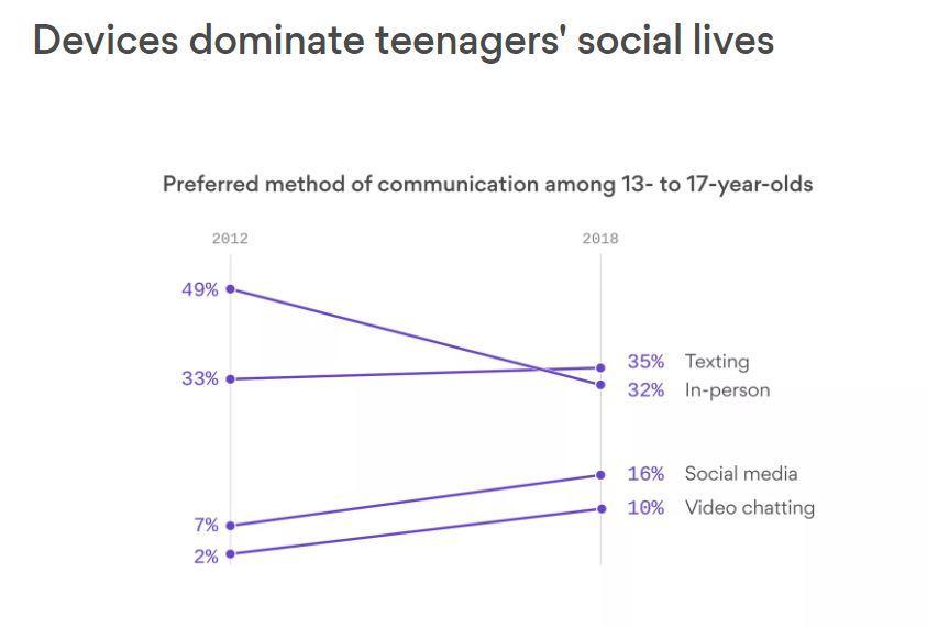 Facebook们的噩梦:美国近半青少年希望回到没有社交媒体的年代