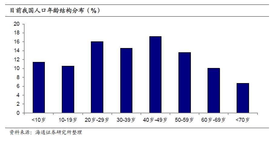 姜超:人口红利消失 转型只能靠高端制造业