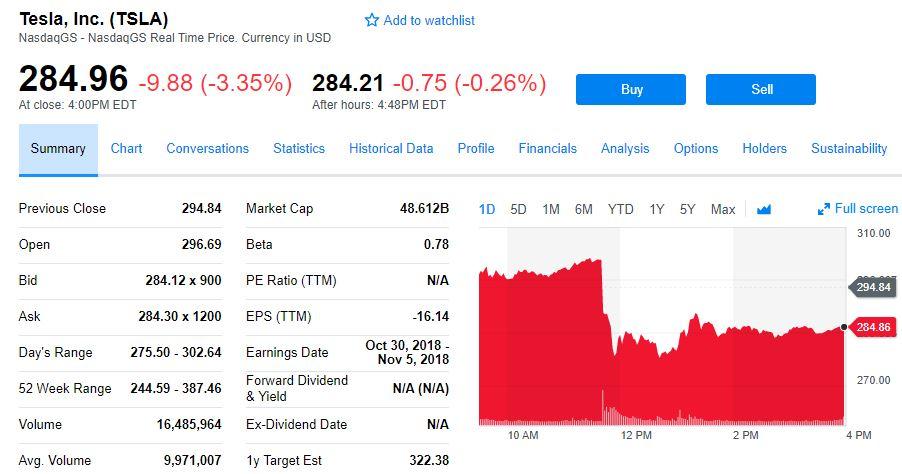 华尔街确信:特斯拉今年将不得不融资