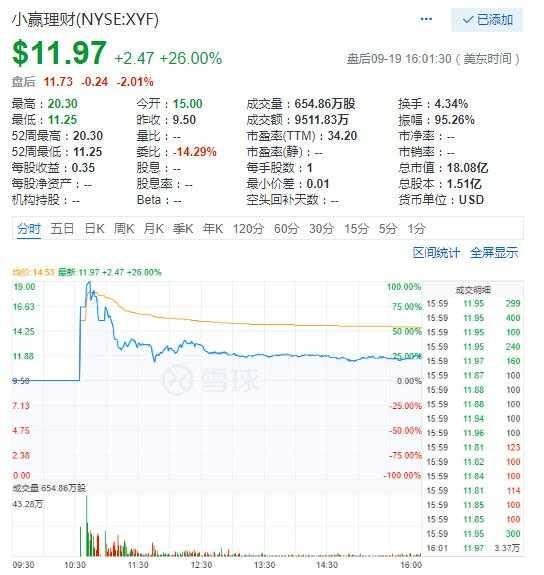 中概股周三普涨 网贷平台小赢科技上市首日涨26%