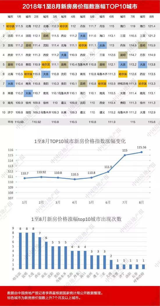 前8月70城房价:哈尔滨大连昆明连涨 上海南京连跌