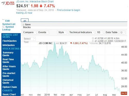 京东股价今年跌幅已超过40% 本月已下跌21.7%