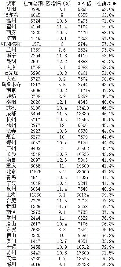 19城社会消费超4000亿:成都上升快 深圳不及武汉