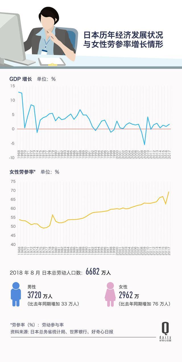 日本70% 的女性都在工作,比例创二战以来新高|好奇心小数据