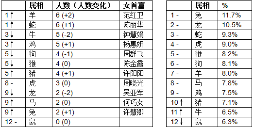 胡润榜:全球最成功女企业家前5名仅1位不是中国的