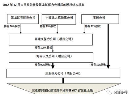 宝恒公司参股后,三亚保利公司股权结构变化图