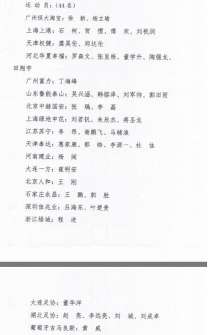 足协将组建第二期国足集训队 44人徐新张呈栋入选