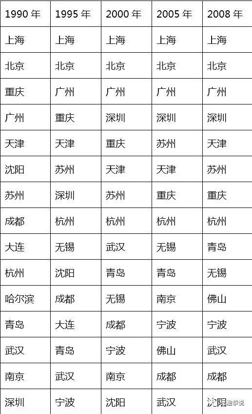 城市竞争的中国局