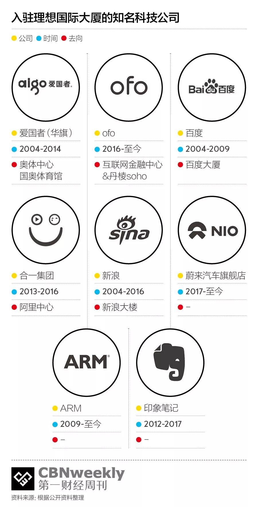 入驻这栋大楼的企业,组成了中国互联网创业简史