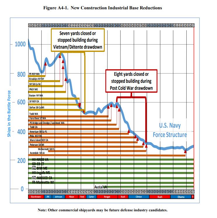 民主党欲叫停355艘大舰队计划:先造战略核潜艇