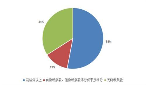 47款App隐私条款内容不达标,其中34款App没有隐私条款。来源:中国消费者协会