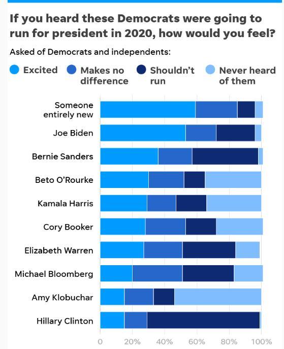 民主党选民期待谁参选2020?民调:希拉里最没戏