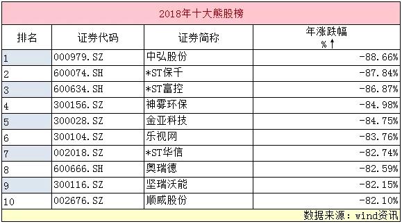 2018股市十大排行_2018年股市的十大预言