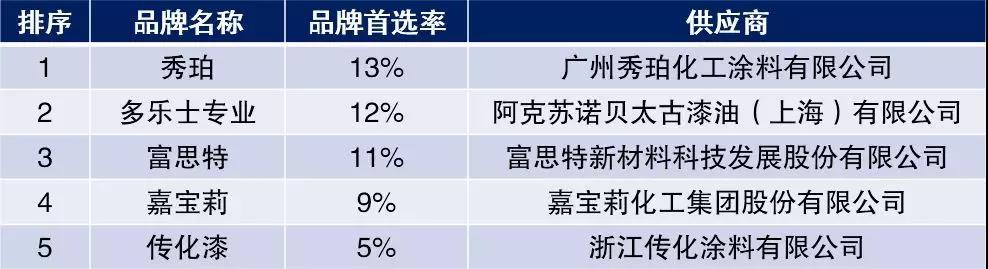 """嘉宝莉再次荣获""""中国房地产开发企业500强首选涂料类品牌"""""""