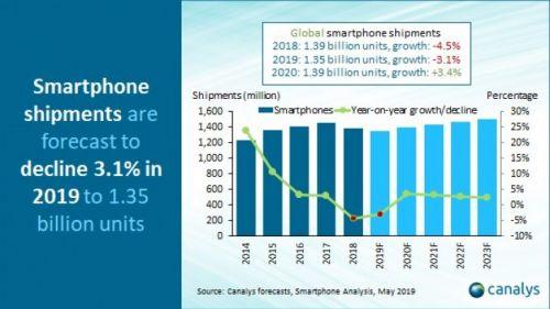 Canalys:今年全球智能手机出货量预计将同比下滑3.1%