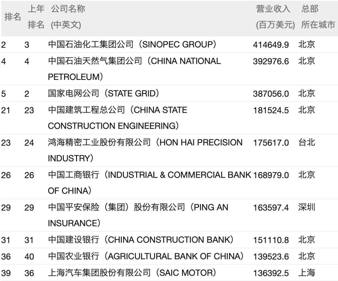 历史时间第一次!世界500强企业,中国总算超出美国