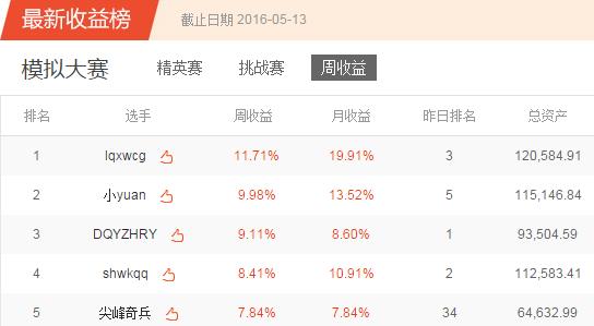 凤凰炒股大赛第四季模拟赛第十九周获奖公告