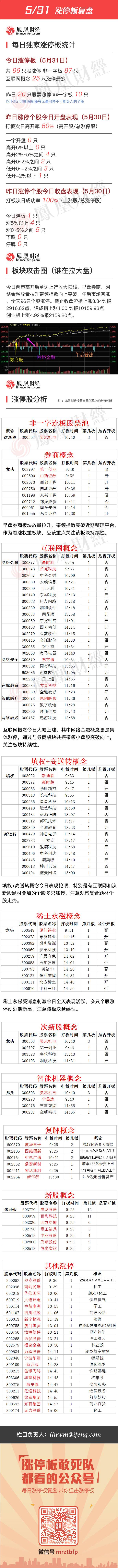 2016年5月31日涨停板复盘 - 小美 - xing1969wuw的博客