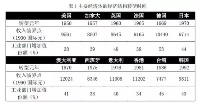 张斌:中国经济结构转型瓶颈是什么?公共服务业