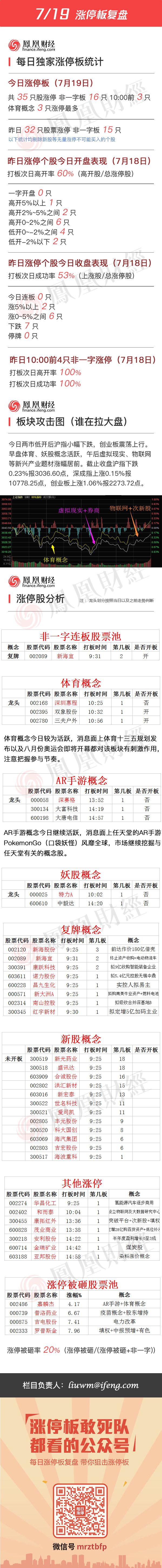 2016年7月19日涨停板复盘 - 小美 - xing1969wuw的博客