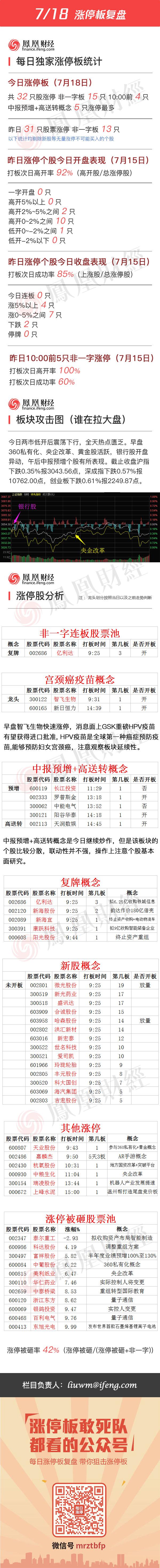 2016年7月18日涨停板复盘 - 小美 - xing1969wuw的博客