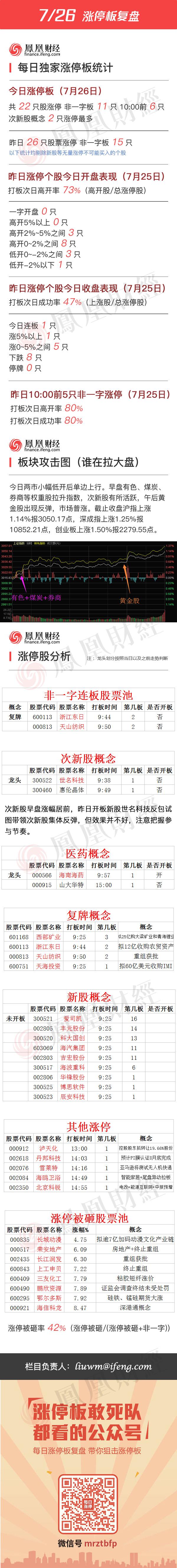 2016年7月26日涨停板复盘 - 小美 - xing1969wuw的博客