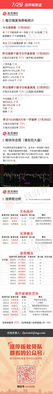 2016年7月29日涨停板复盘 - 小美 - xing1969wuw的博客