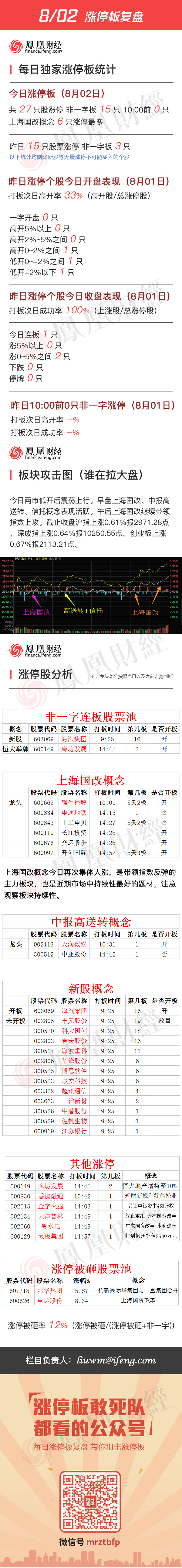 2016年8月2日涨停板复盘 - 小美 - xing1969wuw的博客