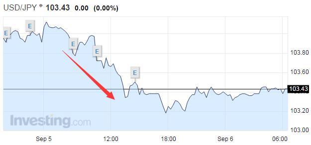 美元/美元兑日元汇率走势