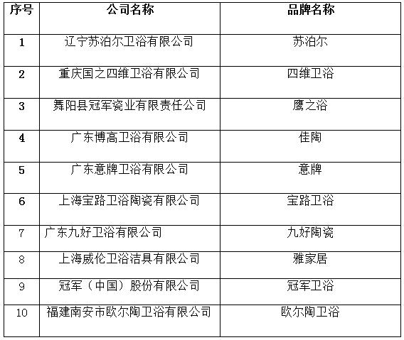 第十届中国卫浴行业高峰论坛