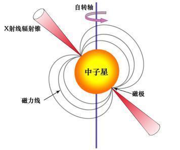 中国11月将发射首颗脉冲星导航试验卫星(图) - 天在上头 - 我的信息博客