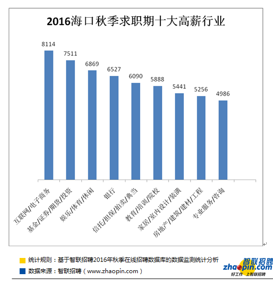 智联招聘发布2016年秋季海口雇主需求与白领
