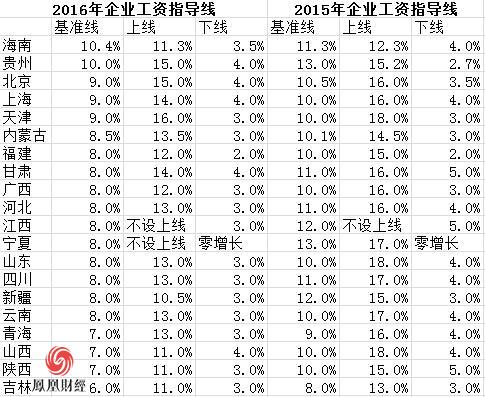 20省份公布企业工资指导线 无一例外全部下调(表)