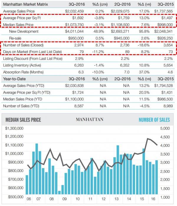 纽约高端楼市危机?豪宅跌超25%,想卖房的得哭了