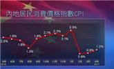 4月CPI按年上涨1.2% PPI上涨6.4%