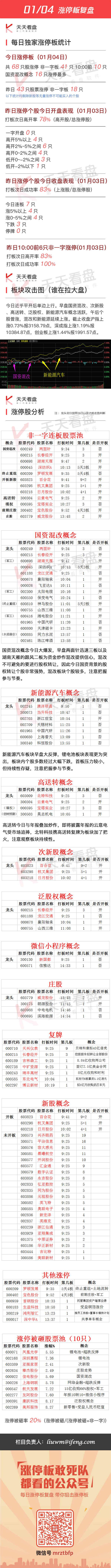 2017年1月4日涨停板复盘 - 小美 - xing1969wuw的博客