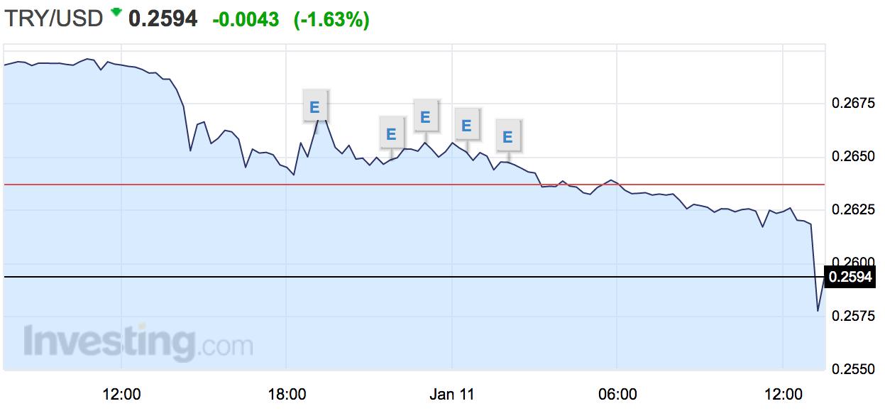 土耳其里拉跌逾1% 兑美元汇率创纪录新低_凤