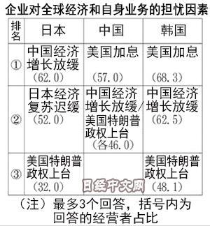 日媒:中日韩企业家认为2017中国市场最严峻(图)