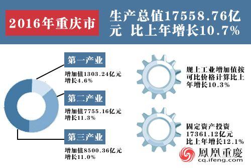 2016重庆经济结构图